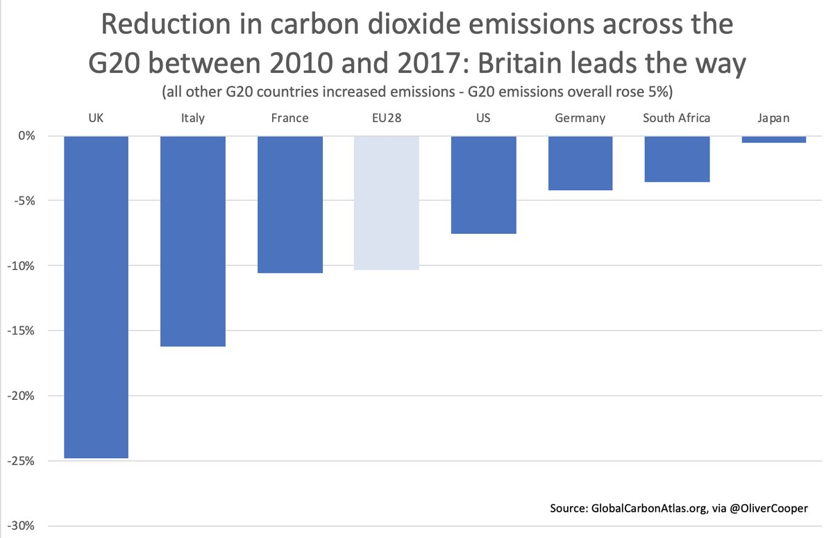 Reduction in Carbon Emmissions
